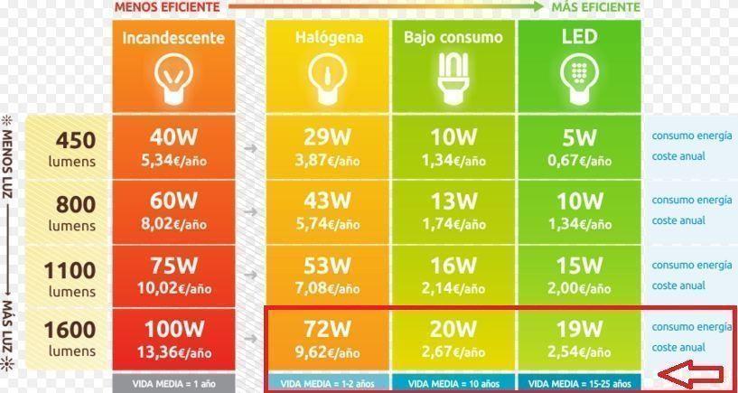 comparativa-lamparas-consumo