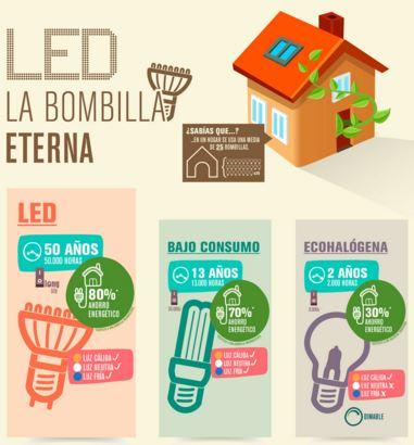infografia-consumo-lamparas